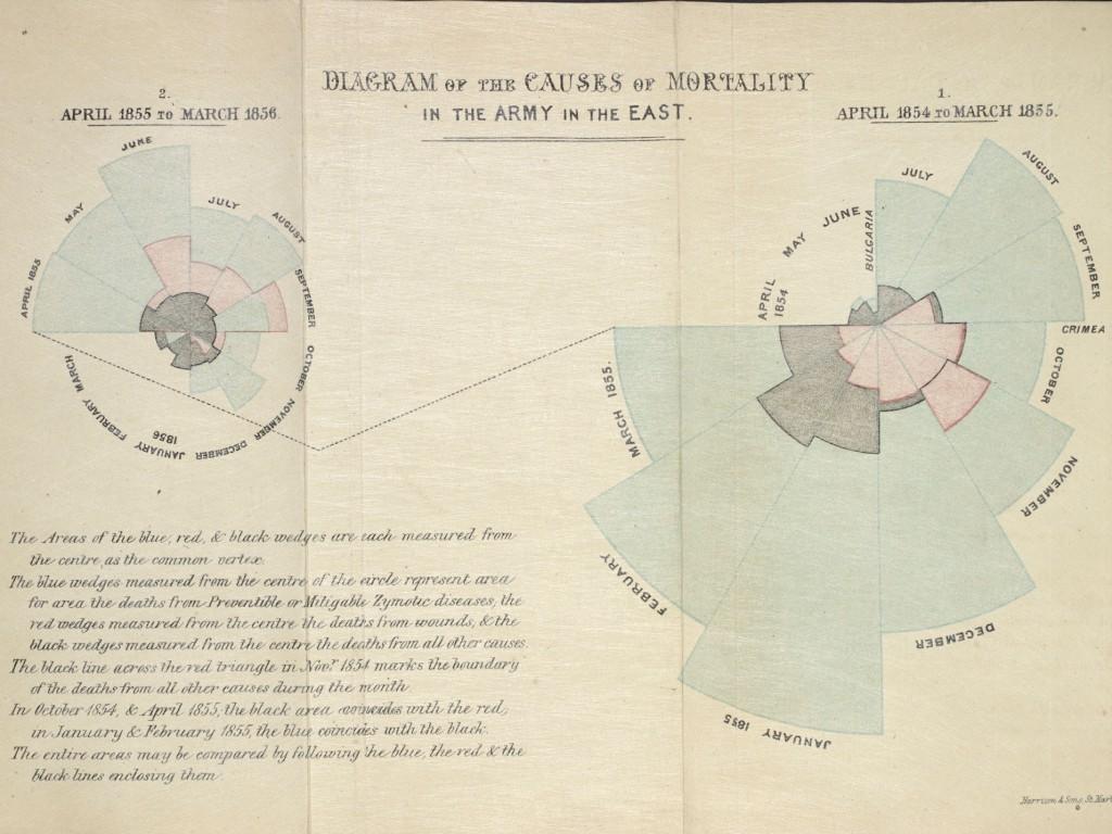 il.1 Florence Nightingale (1858) — Śmiertelność żołnierzy brytyjskich na wschodzie tzw. *rose diagram*.
