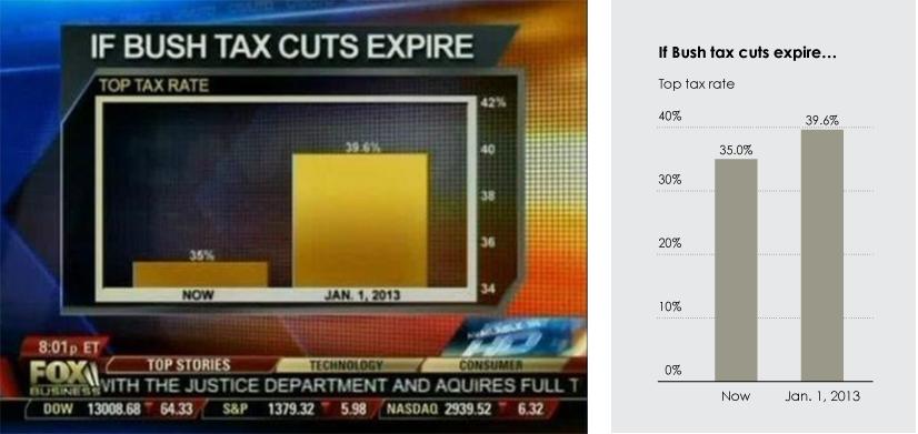 Il. 7. Po lewej przykład tego, jak telewizja Fox tworzyła wykresy, po prawej poprawny wykres słupkowy prezentujący te same dane. © Fox, flowingdata.com; Fox News continues charting excellence —flowingdata.com/2012/08/06/fox-news-continues-charting-excellence