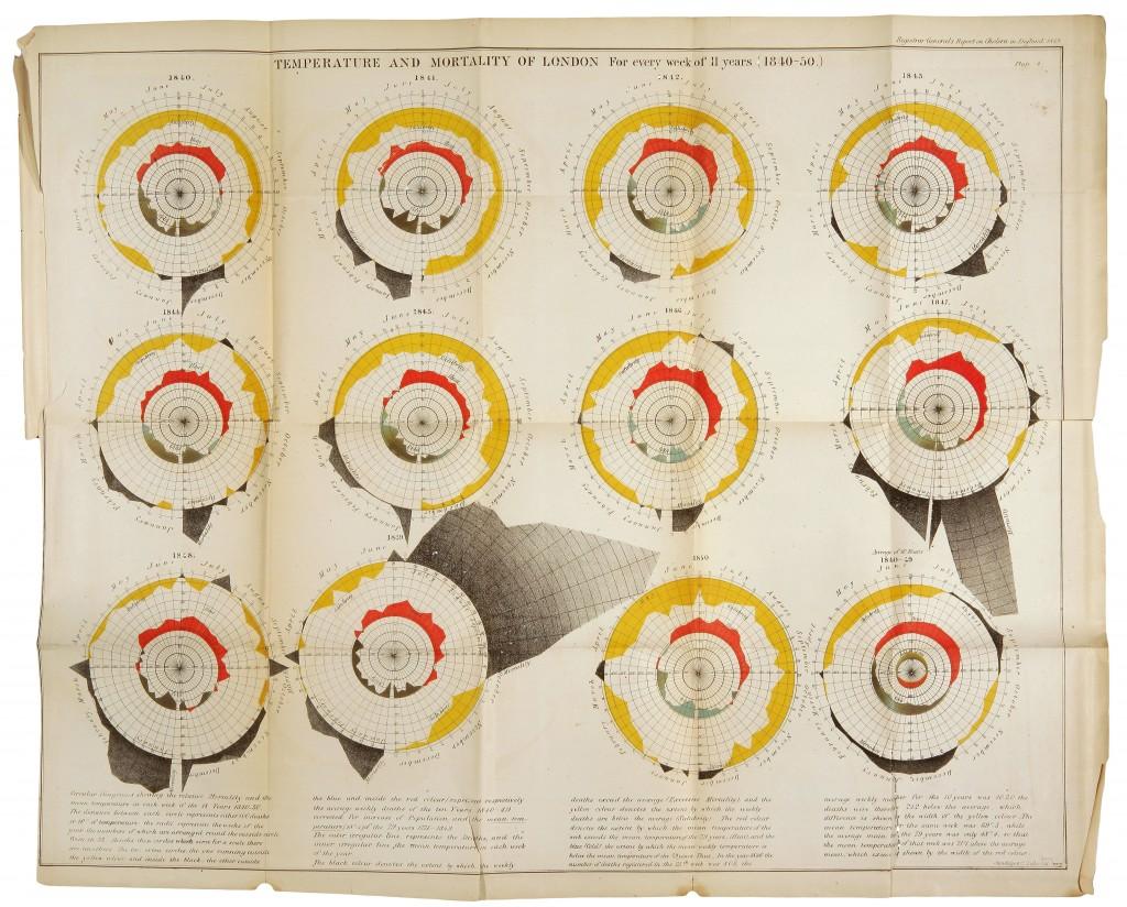 Il. 2. William Farr (1852) — Śmiertelność wśród chorych na cholerę w Londynie