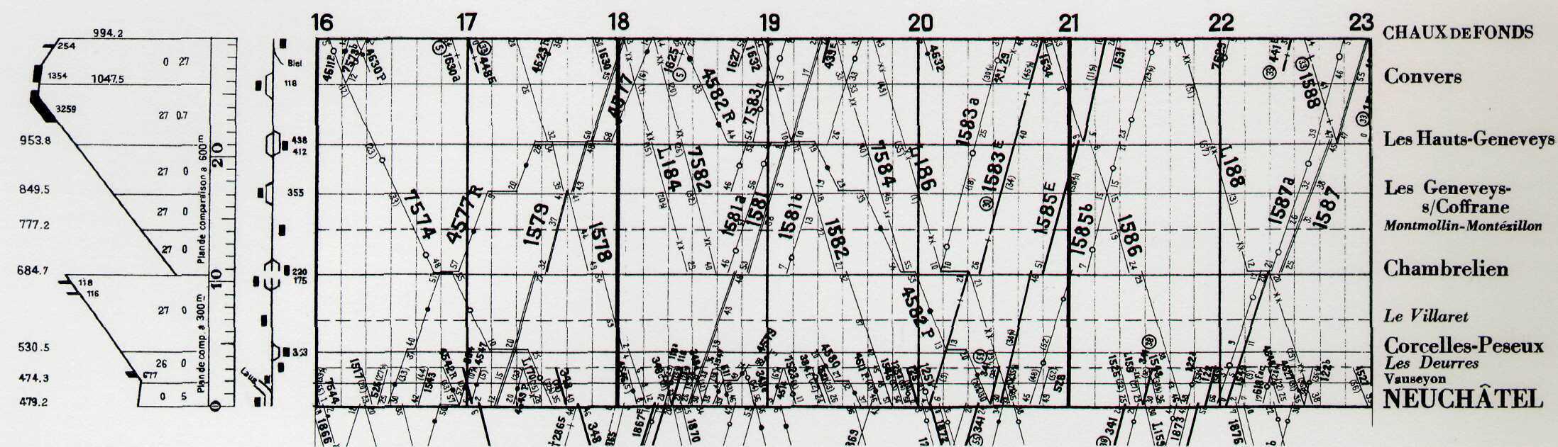 <strong>4.</strong> Rozkład Szwajcarskich Kolei Państwowych— Chaux de Fonds (1932) 1